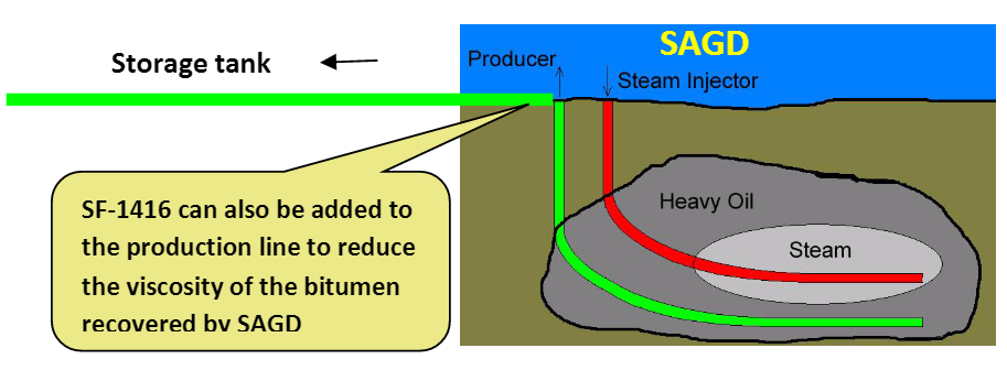 heavy oil recovery